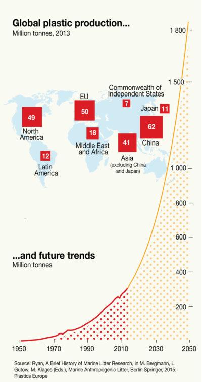 Global-plastics-production-to-2050-e1513363353182